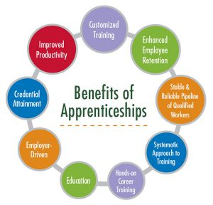 Benefits of Apprenticeship graphic